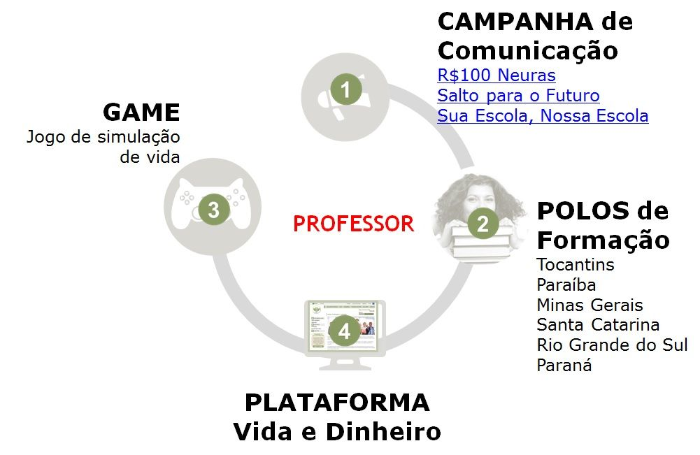 Famosos Ecossistema de Educação Financeira - ENEF WR58